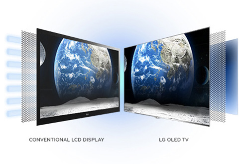 Comparée aux autres technologie, la technologie LED des écrans interactifs présente plusieurs avantages