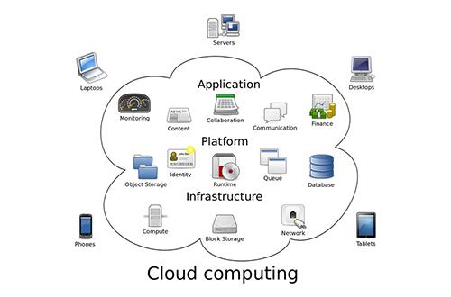 Le Cloud Computing est une forme de partage d'écrans