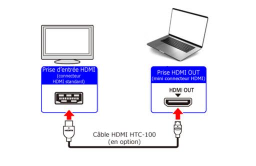 entrée sortie HDMI