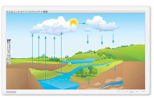 L'écran interactif Mimio Display est parfait pour faire travailler vos élèves sur des exercices en classe
