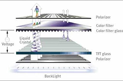 Le principe de la technologie LCD expliqué